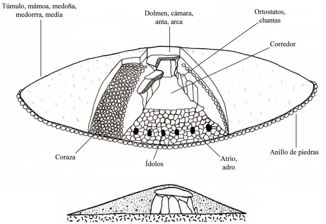 dolmen-dombate